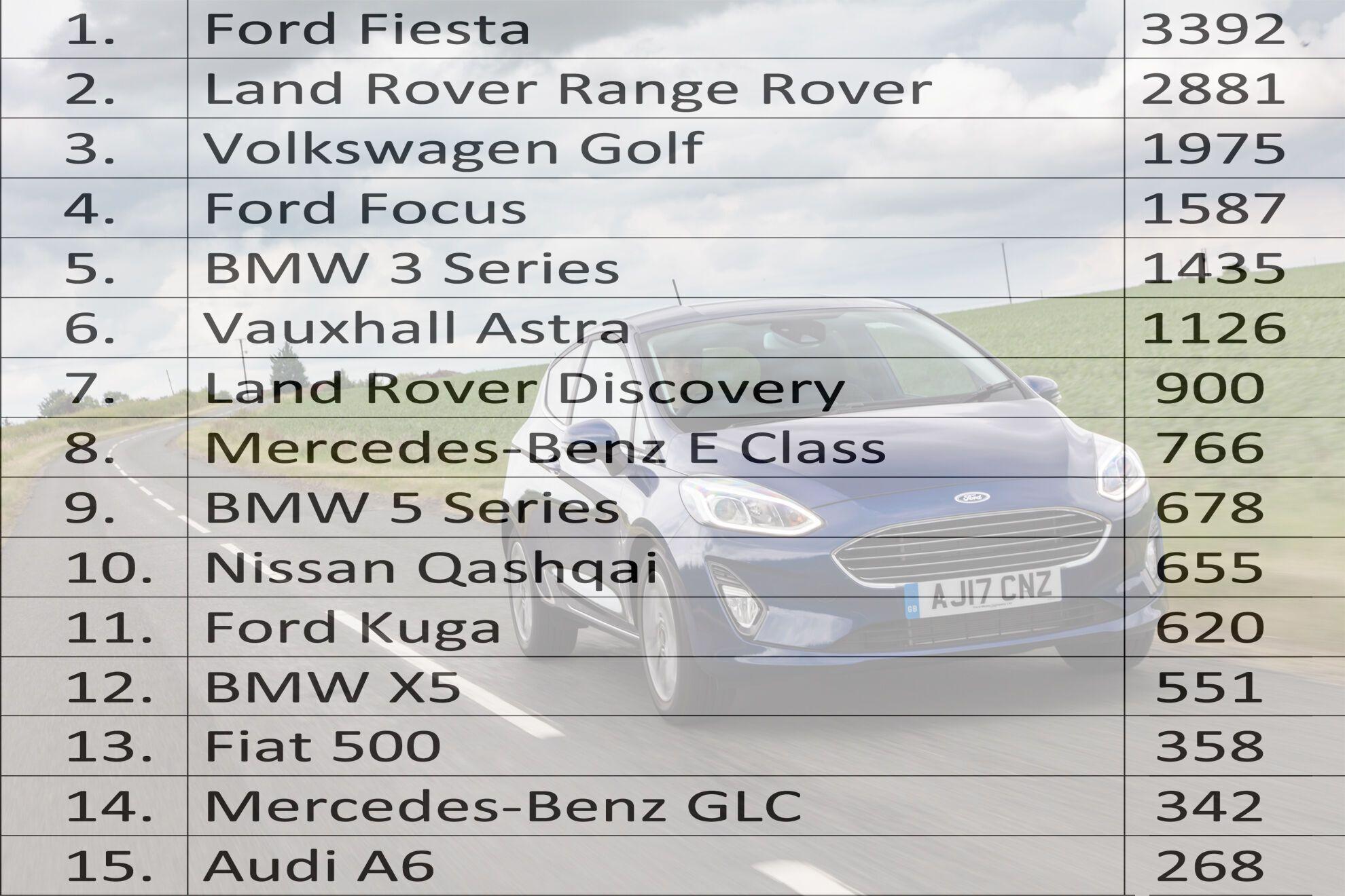 ТОП-15 самых угоняемых авто в Великобритании