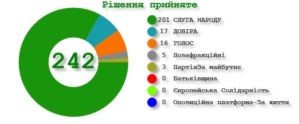 Голосование за законопроект по фракциям