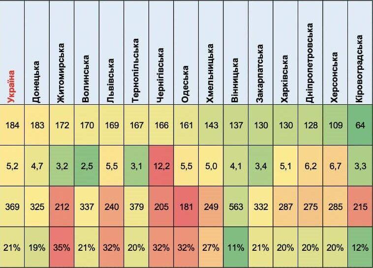 Показатели тестирования и распространения COVID-19 в Украине.