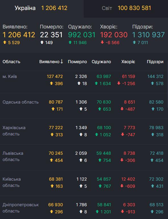 Данные о коронавирусе в Украине на 28 января