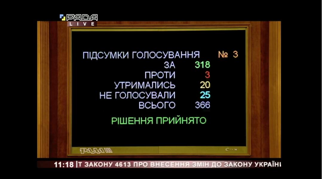 Итоги голосования в Верховной Раде.
