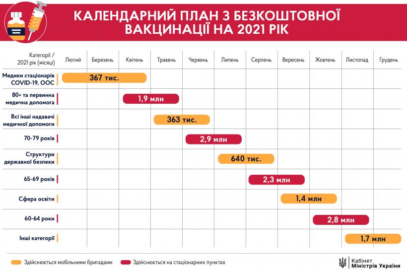 План вакцинации от COVID-19 в Украине