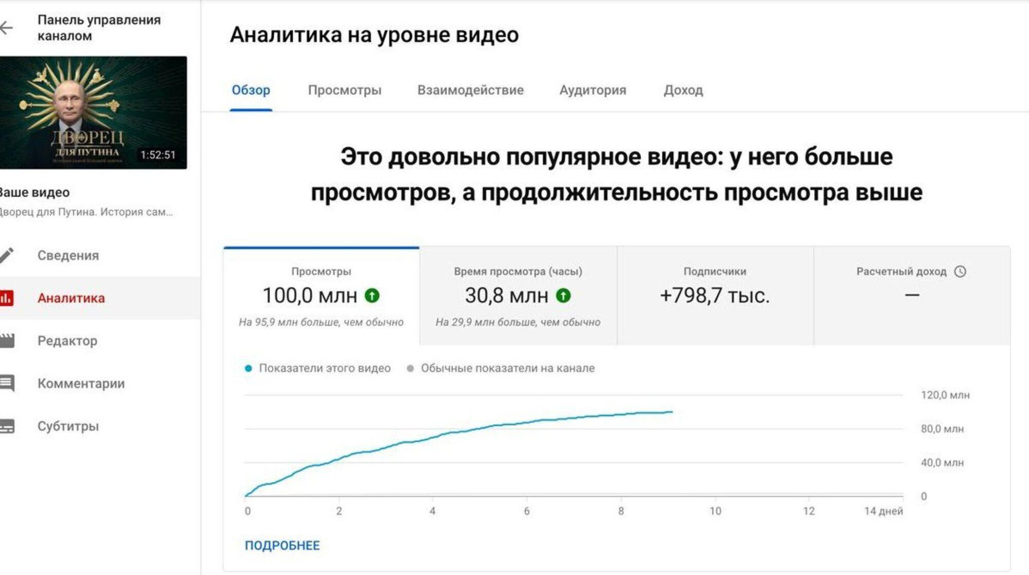 Фільм Навального набрав більше 100 млн переглядів на YouTube