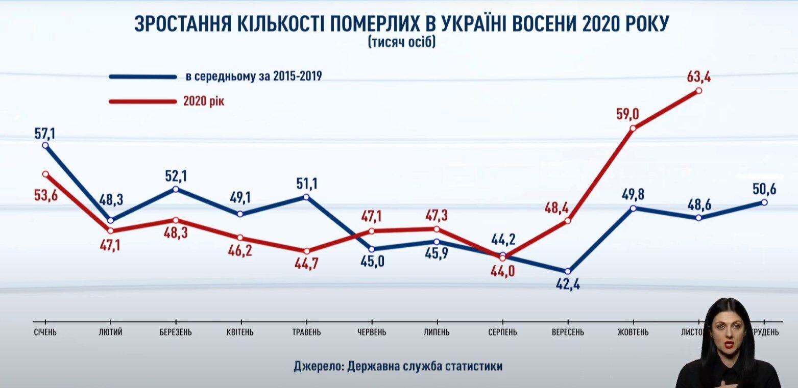 Показатель смертности в Украине осенью 2020 года.