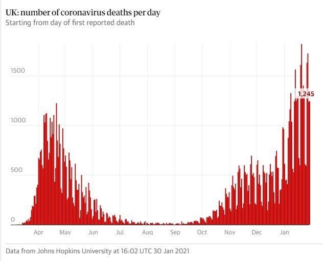 Количество смертей от коронавируса в Великобритании в день