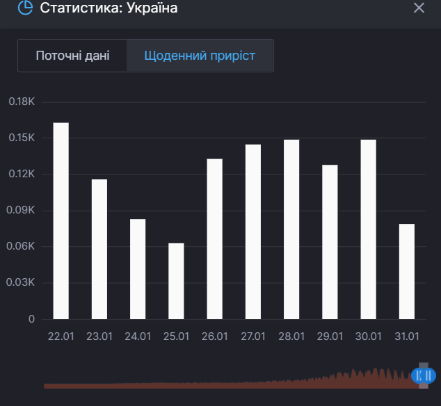 Прирост летальных случаев от COVID-19 в Украине