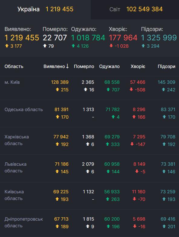 Данные по смертности от COVID-19 в областях Украины