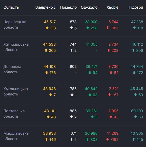 Данные по смертности от коронавируса в Украине