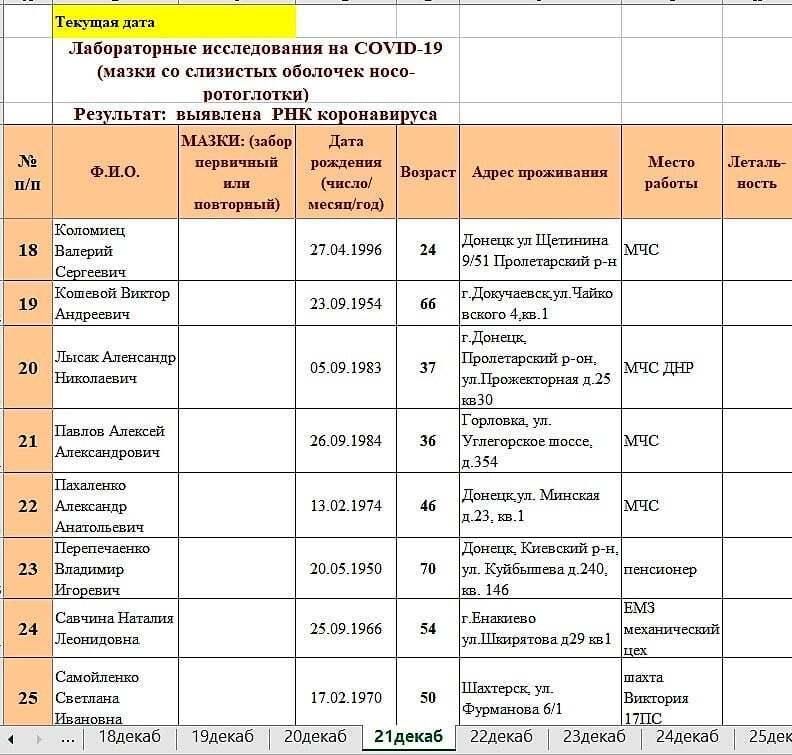 """Таблиці """"ДНР"""" із даними про пандемію потрапили в мережу."""