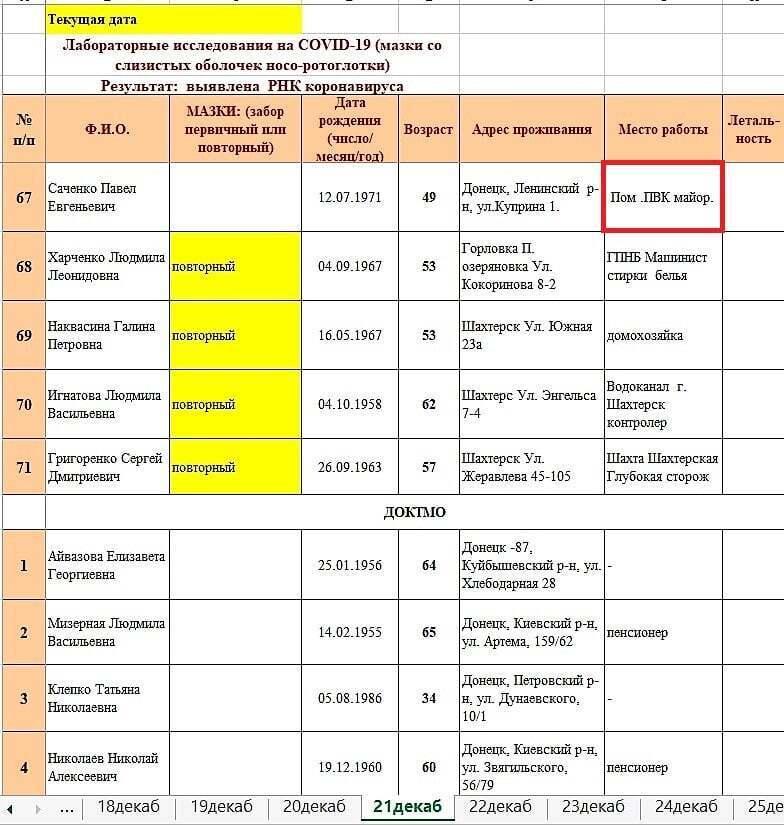 """Зведення """"ДНР"""" щодо захворюваності на COVID-19."""