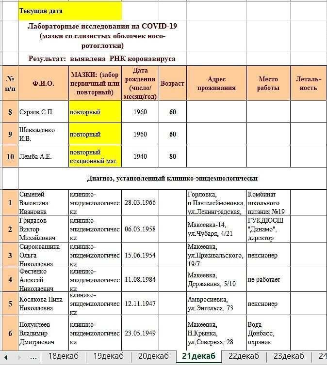 """У статистиці пандемії в """"ДНР"""" знайшли підозрілі цифри."""