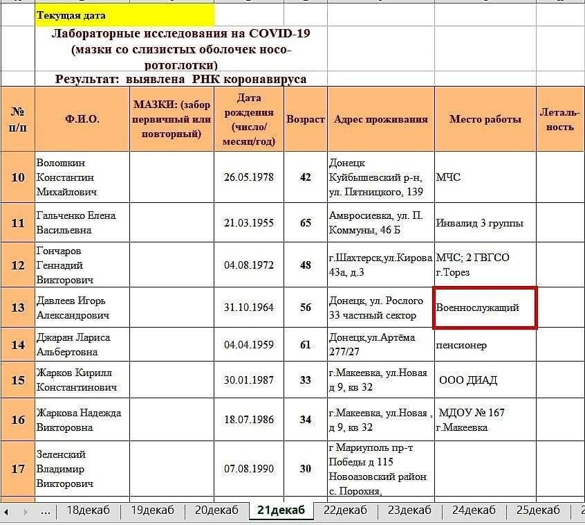 """Бойовики """"ДНР"""" засвітили свої імена в статистиці коронавірусу."""