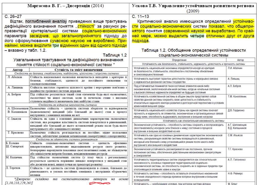 Порівняння тексту Маргасової і російського першоджерела