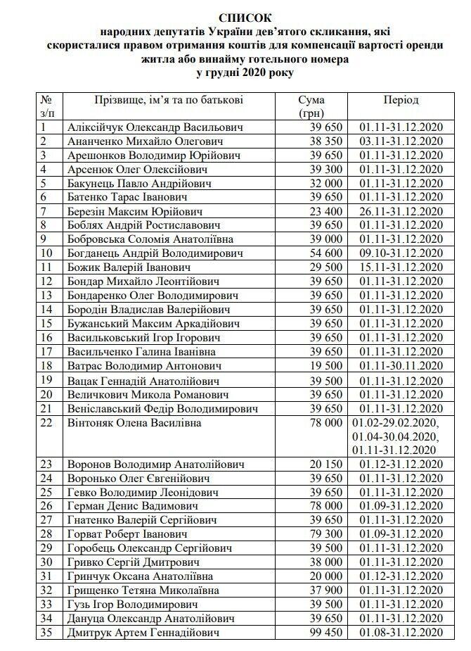 Список нардепів, які отримали компенсацію