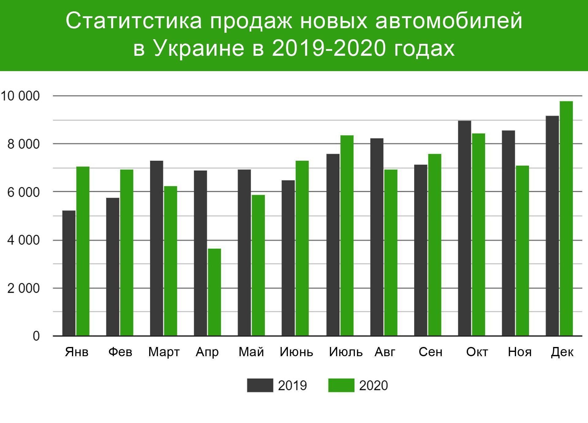 Графік зміни споживчого попиту на нові легкові автомобілі в Україні у 2019-2020 роках