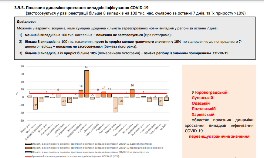 В Україні за добу COVID-19 побороли майже 14 тисяч пацієнтів