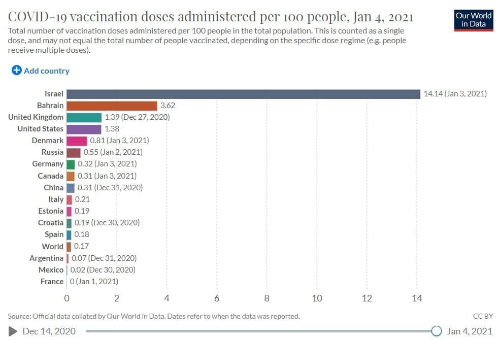 Показатели скорости вакцинации против коронавируса в мире.