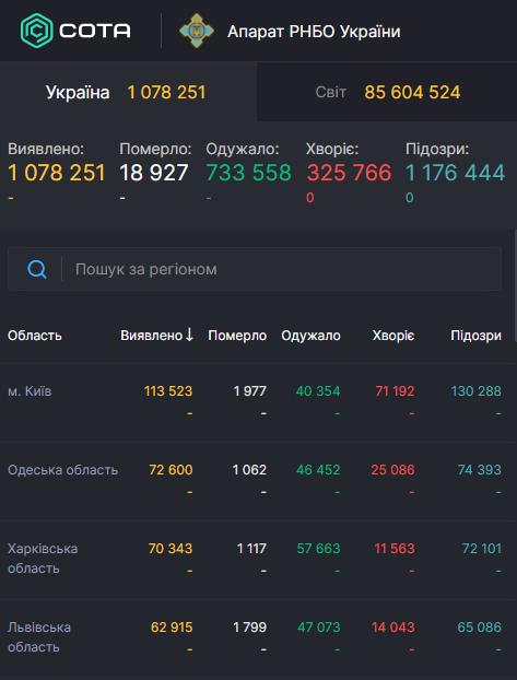 Хроника COVID-19 в Украине и мире на 5 января: число зараженных превысило 86 млн