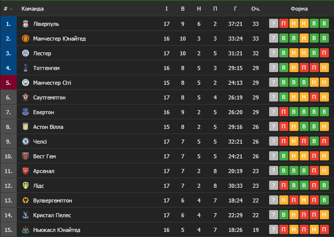 Таблиця англійської Премьєр-ліги