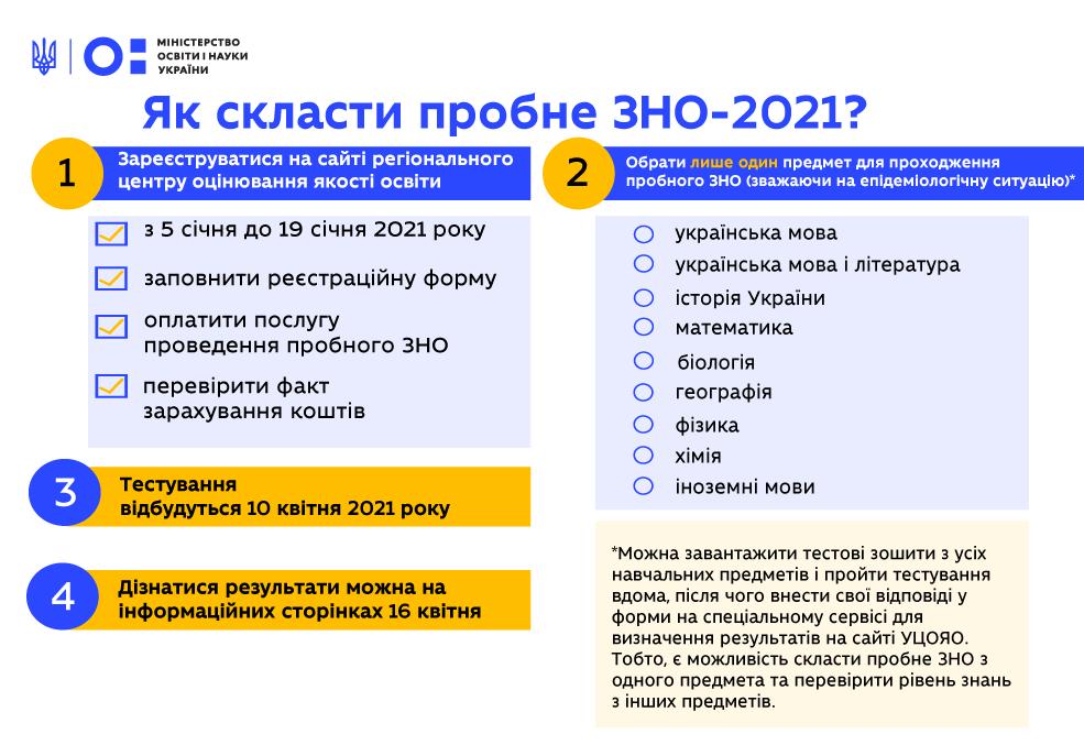 Правила прохождения пробного ВНО в 2021 году.