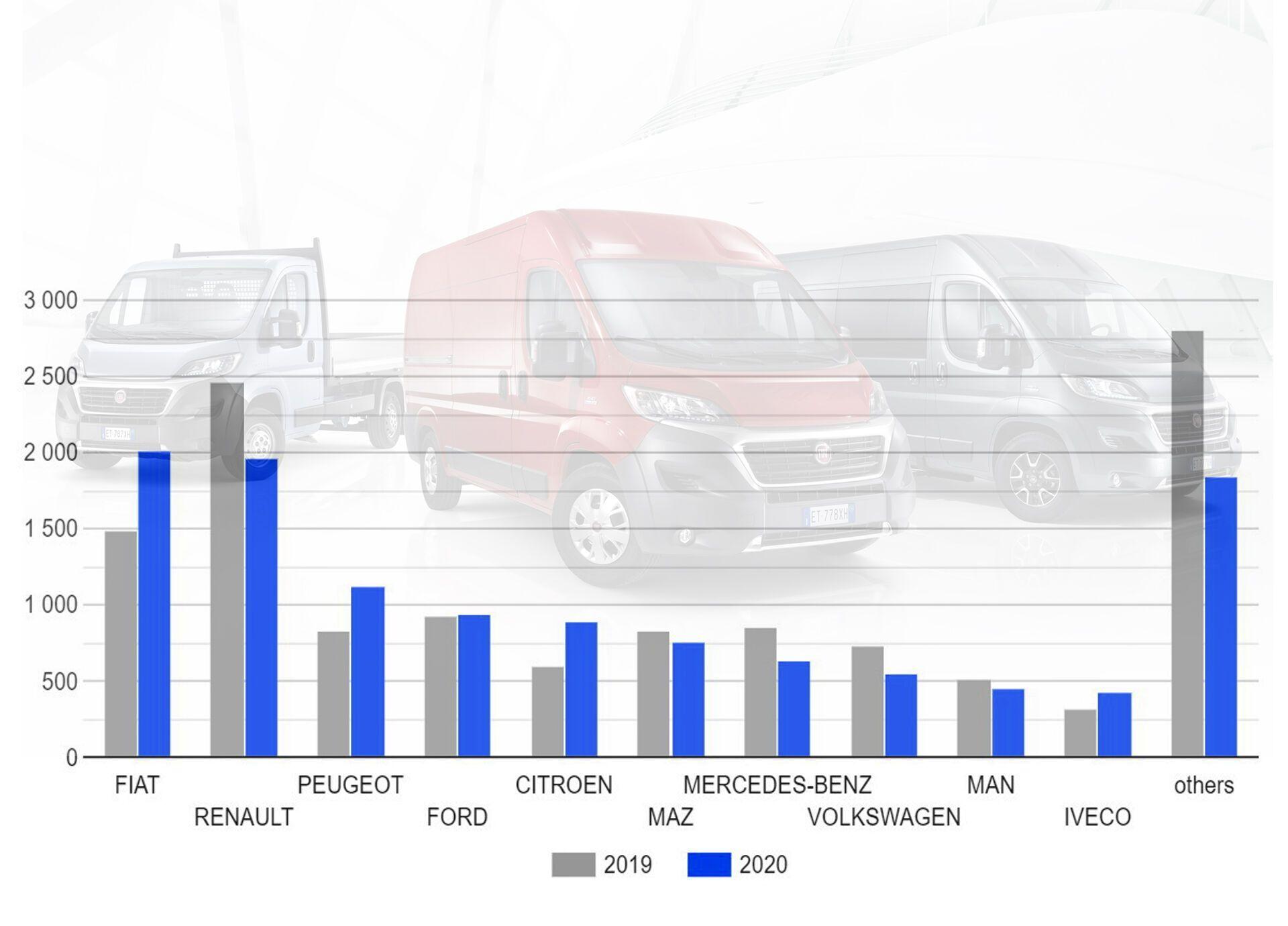 Динамика продаж новых коммерческих автомобилей в Украине в 2019-2020 годах