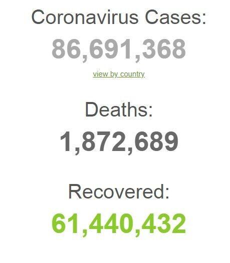 Статистика COVID-19 в мире