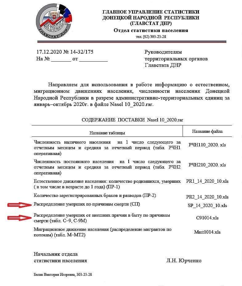 """Статистика смертності терористичної організації """"ДНР"""""""