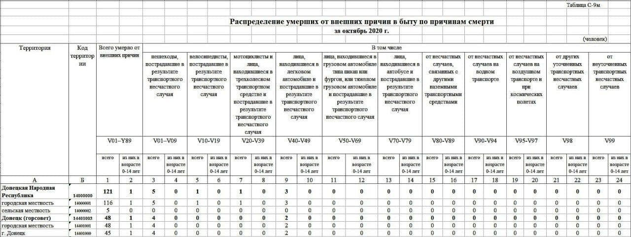 Статистика щодо демографічної ситуації на окупованому Донбасі