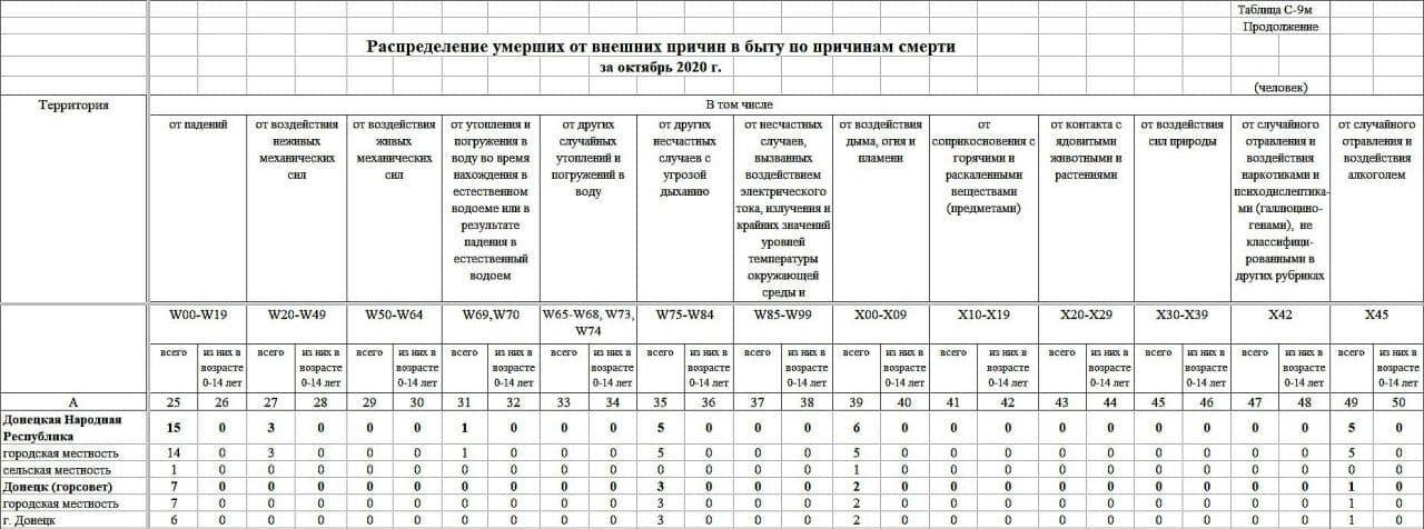 """Реальних масштабів пандемії коронавірусу в """"ДНР"""" ніхто не знає"""