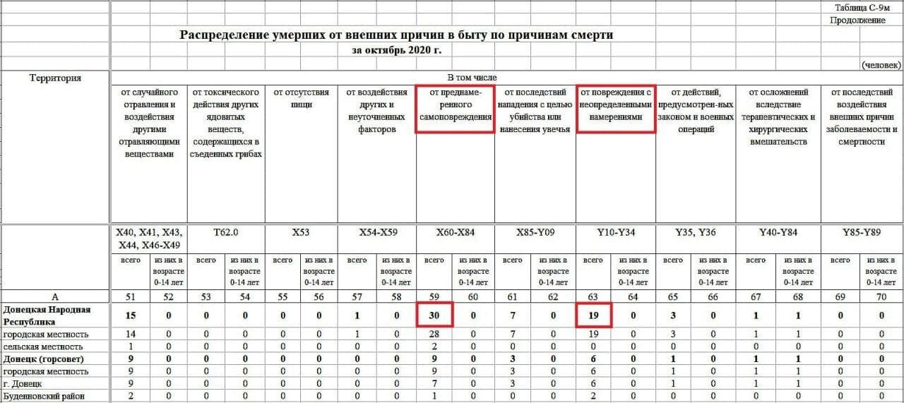 """Демографічне зведення терористів """"ДНР"""""""