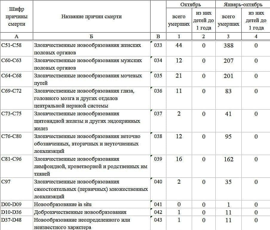 """До ЗСУ потрапили секретні документи """"ДНР"""" про смертність у псевдореспубліці"""