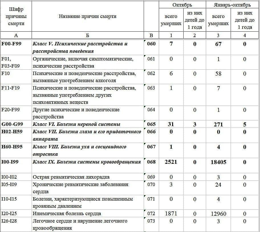 """Ймовірно, в """"ДНР"""" оперують вигаданими даними про смертність від пандемії"""