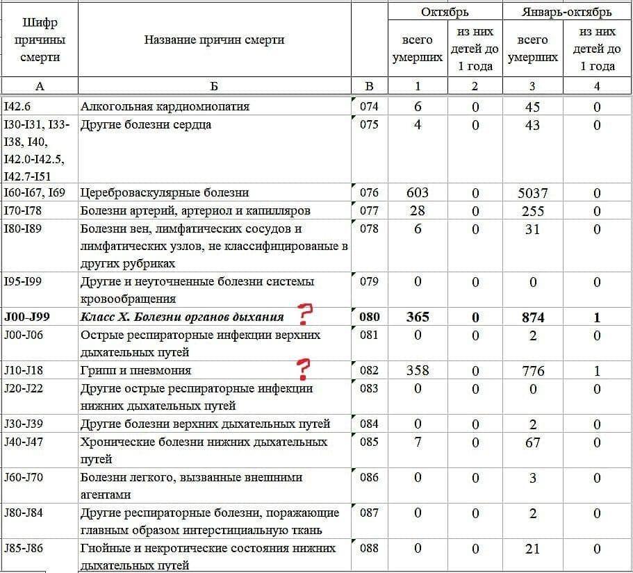 """У статистиці смертей у """"ДНР"""" з'явилася підозріла графа"""
