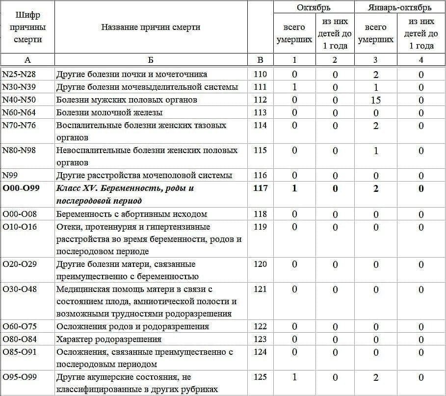 Окупанти ОРДЛО приховують реальну демографічну ситуацію на Донбасі