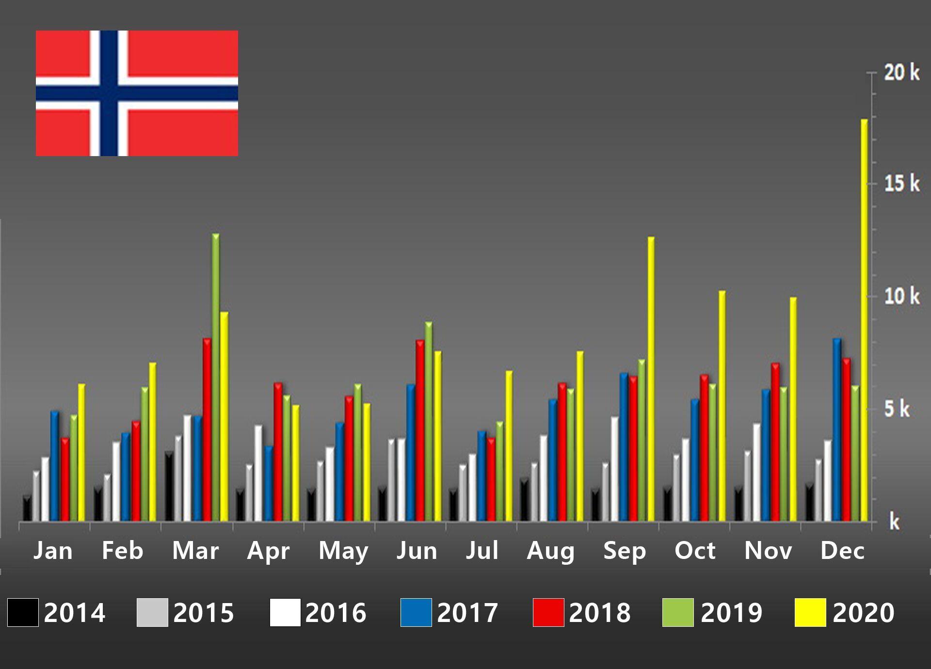 Динаміка продажів електромобілів та гібридів у Норвегії з 2014 до 2020 року