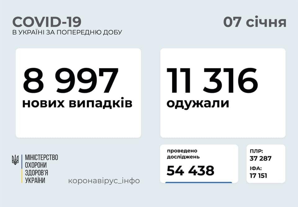 Кількість хворих на COVID-19 за добу в Україні знову зросла до майже 9 тисяч