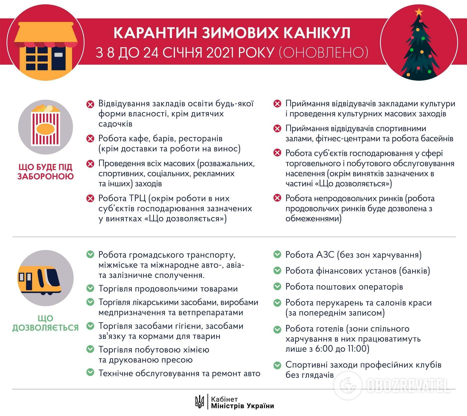 Локдаун в Украине.