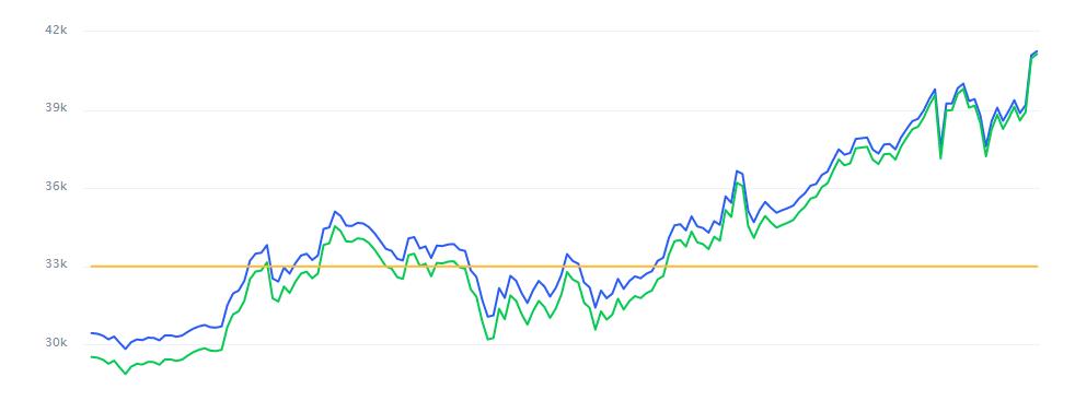 Ринкова капіталізація монети перевищила 764,4 млрд доларів