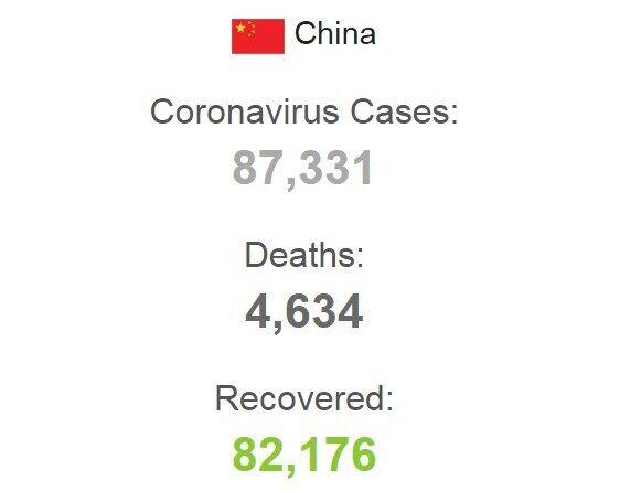 Статистика заболеваемости коронавирусом в Китае.