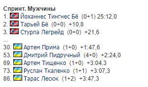 Результаты мужского спринта