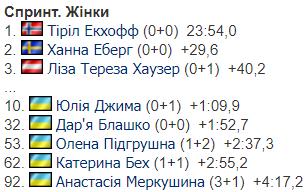 5-й этап Кубка мира по биатлону: результаты и отчеты