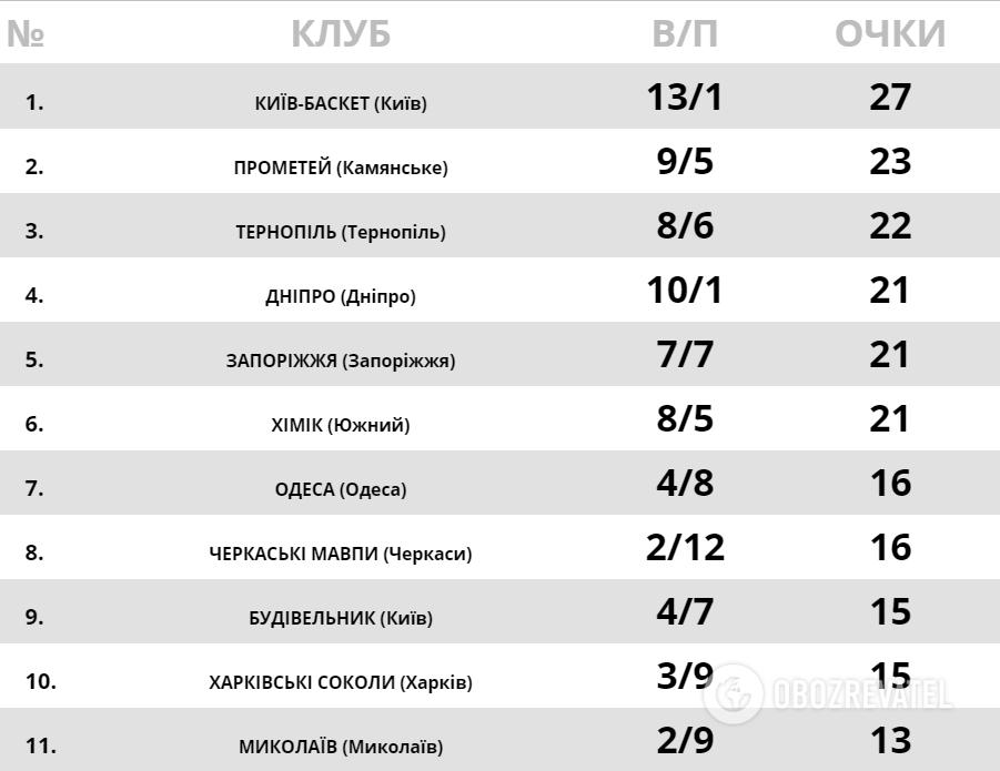 Турнірна таблиця Суперліги Паріматч.
