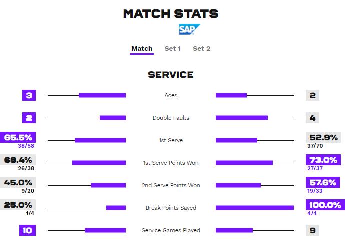 Статистика подач в матчі Пегула - Світоліна
