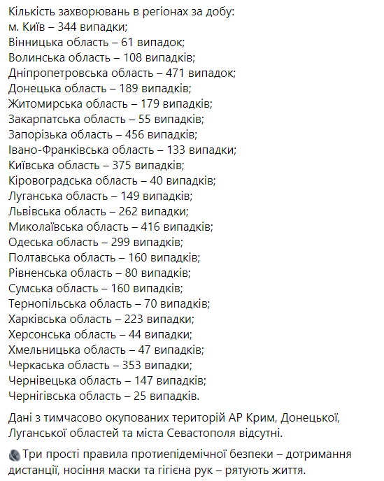 Без Києва: названо 5 регіонів України з найбільшою кількістю випадків COVID-19