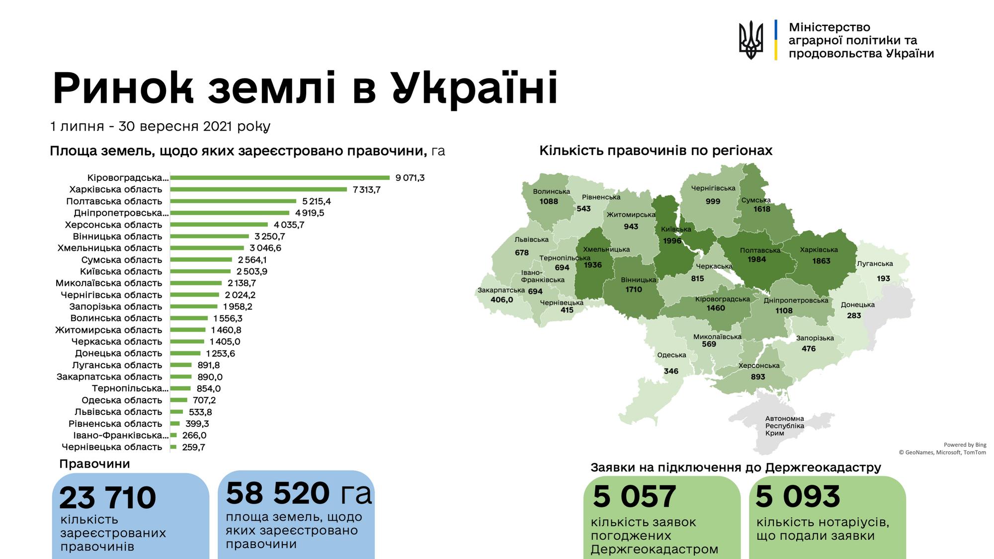 Количество земельных сделок в Украине