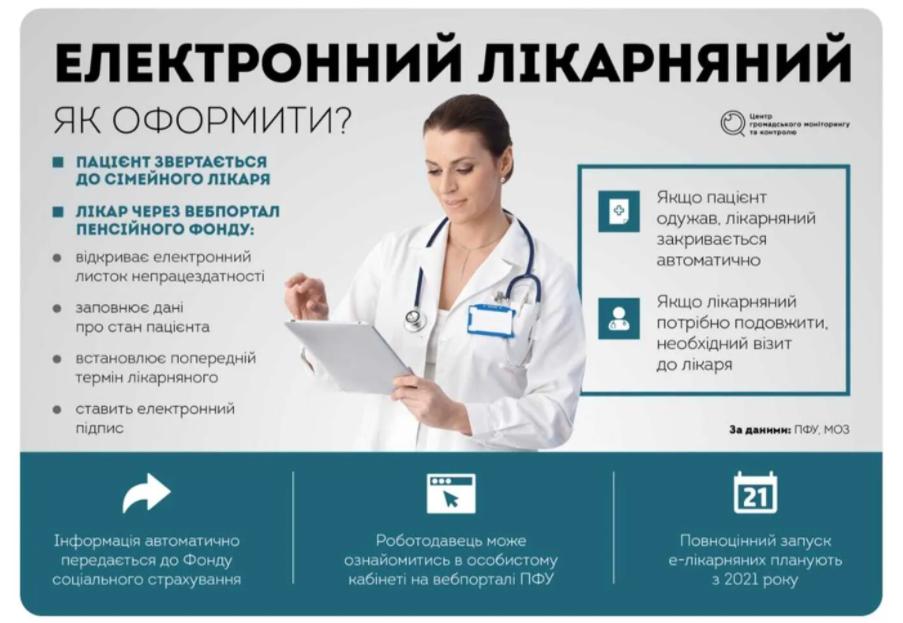 Как оформить электронный больничный