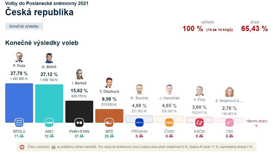 Результати парламентських виборів в Чехії.