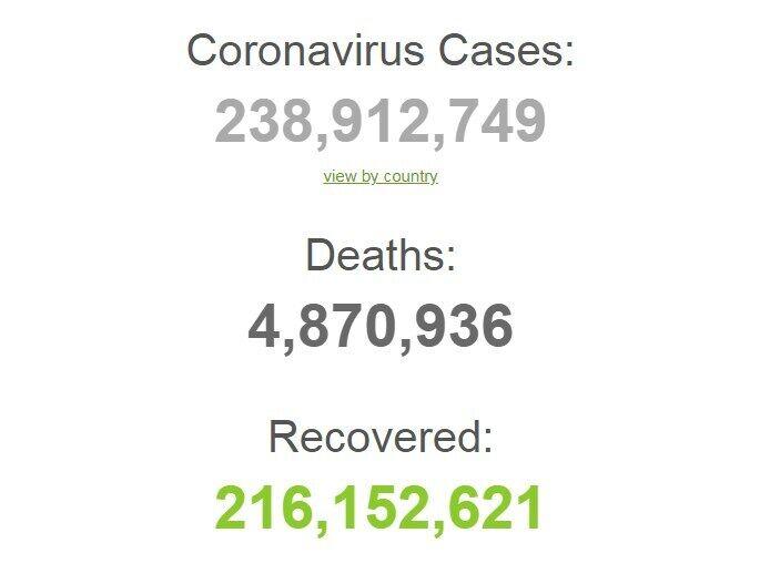 Заболеваемость коронавирусом в мире.