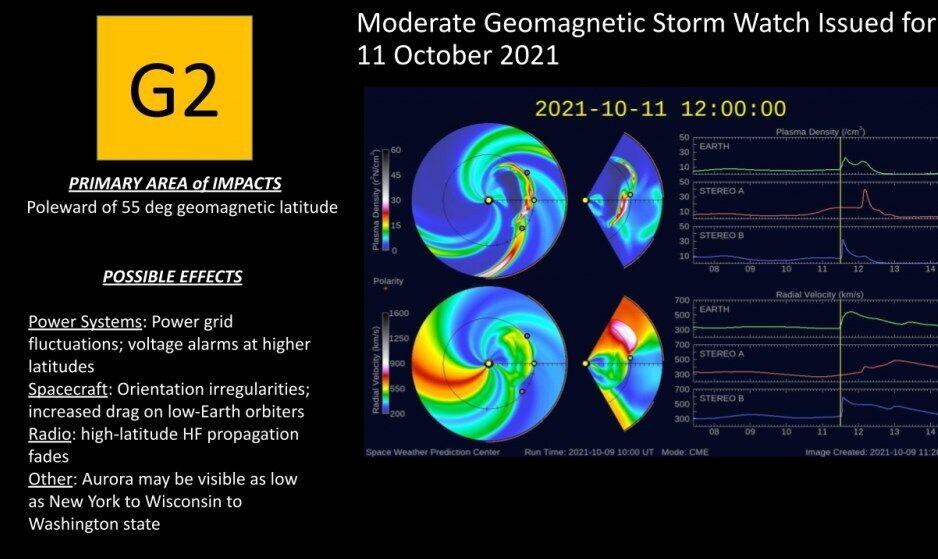 Магнитная буря 11-12 октября.