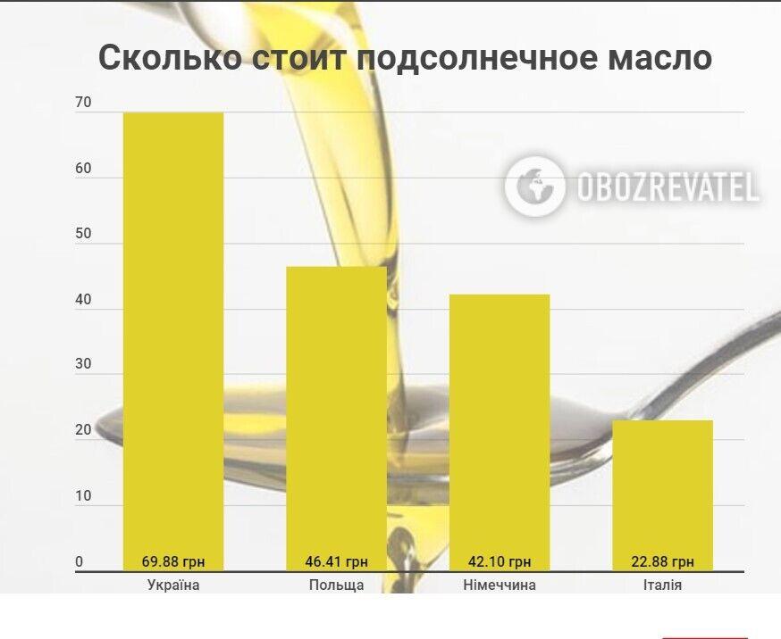 Скільки коштує соняшникова олія в Україні та ЄС
